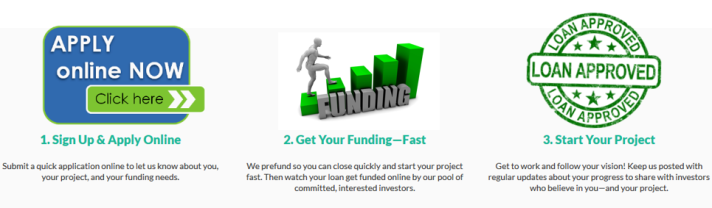 rei-investment-loan-process